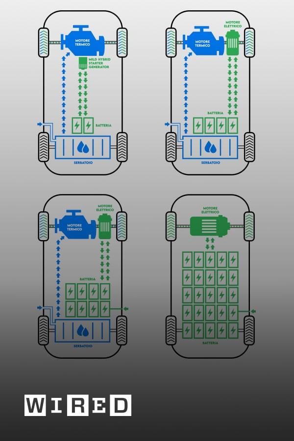 Guida all'elettrificazione: le differenze tra auto elettriche e ibride